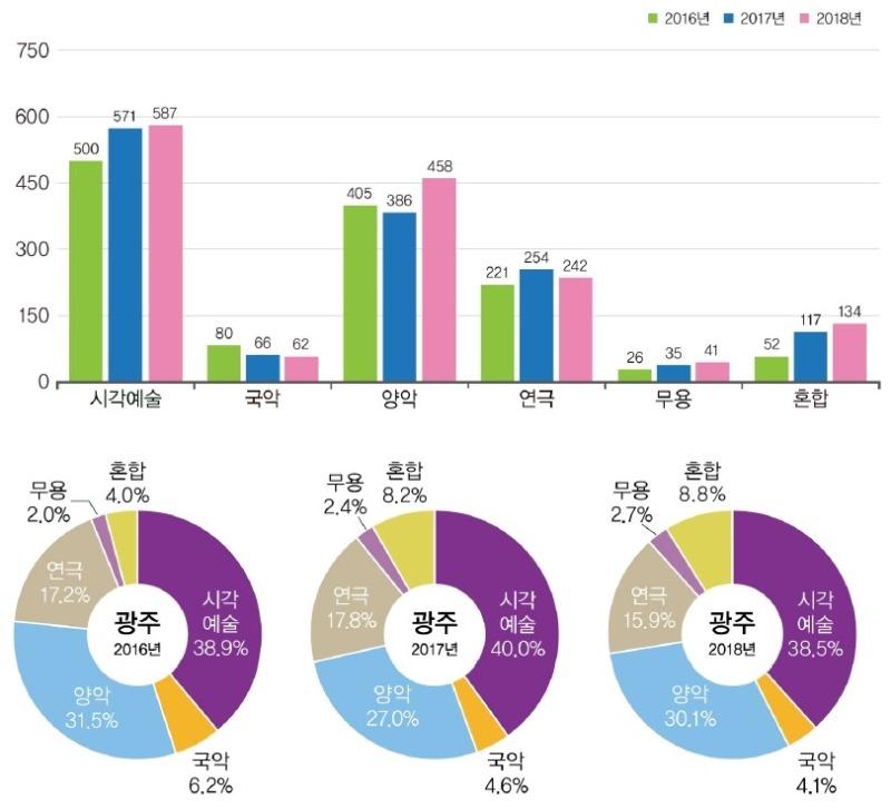 광주인구대비예술활동현황(2016~2018).문예위_2019문예연감-2.jpg